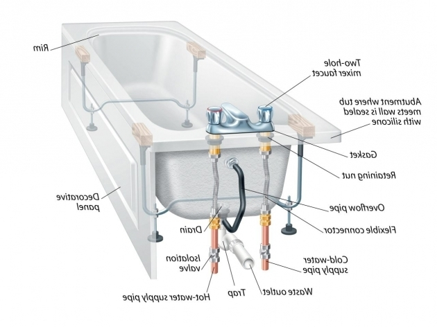Outstanding Water Coming Up Through Bathtub Drain The Anatomy Of A Bathtub And How To Install A Replacement Diy