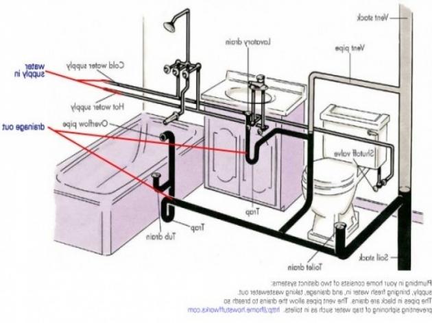 Inspiring Bathtub Drain Diagram Bathtub Drain Diagram Mobroi