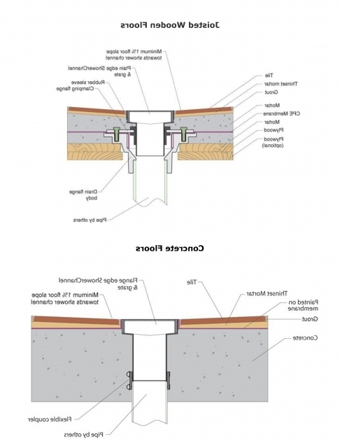 Anatomy of a bathtub drain system